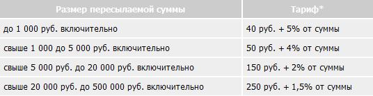 Комиссия почты россии за денежный перевод